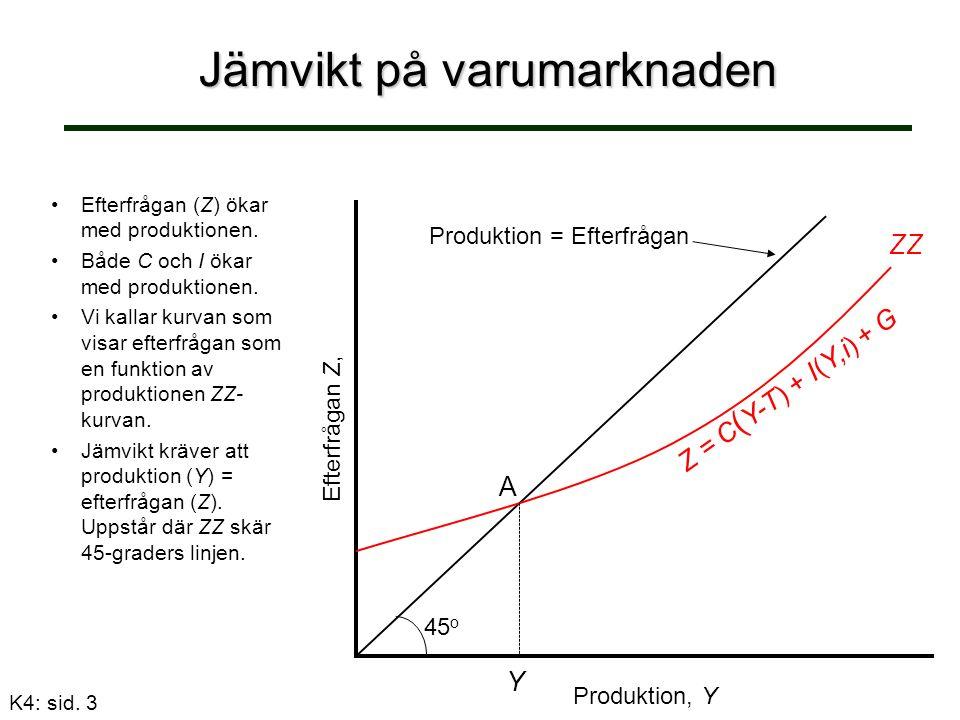 Jämvikt på varumarknaden Produktion, Y Efterfrågan Z, Produktion = Efterfrågan 45 o Z = C ( Y-T) + I(Y,i) + G ZZ Efterfrågan (Z) ökar med produktionen.