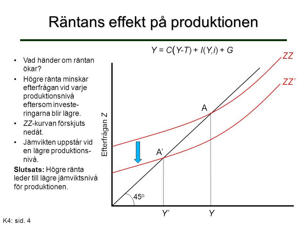 Räntans effekt på produktionen Efterfrågan Z Y = C ( Y-T) + I(Y,i) + G ZZ 45 o Vad händer om räntan ökar.