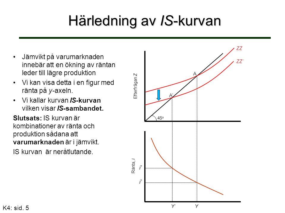 Härledning av IS-kurvan Jämvikt på varumarknaden innebär att en ökning av räntan leder till lägre produktion Vi kan visa detta i en figur med ränta på y-axeln.