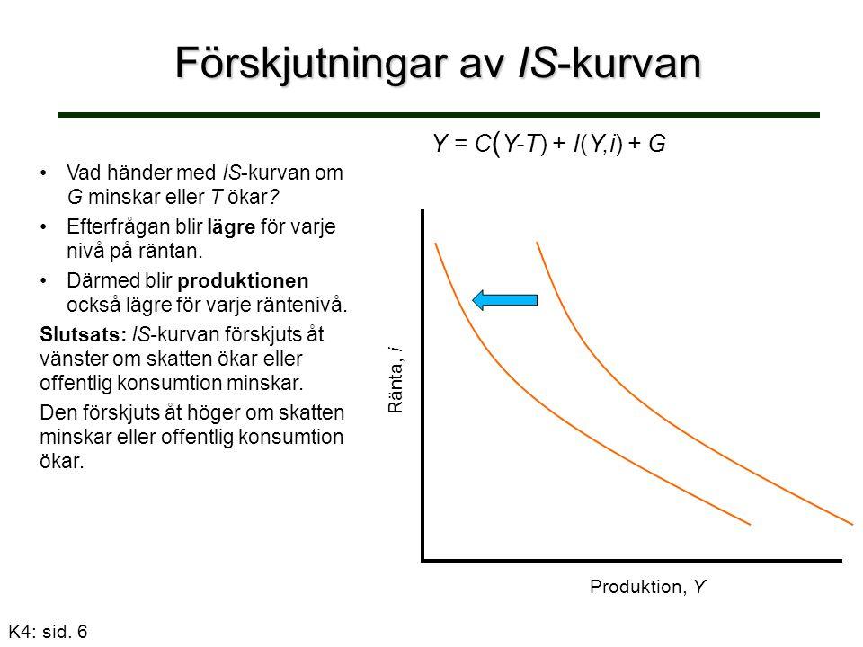 Förskjutningar av IS-kurvan Vad händer med IS-kurvan om G minskar eller T ökar.