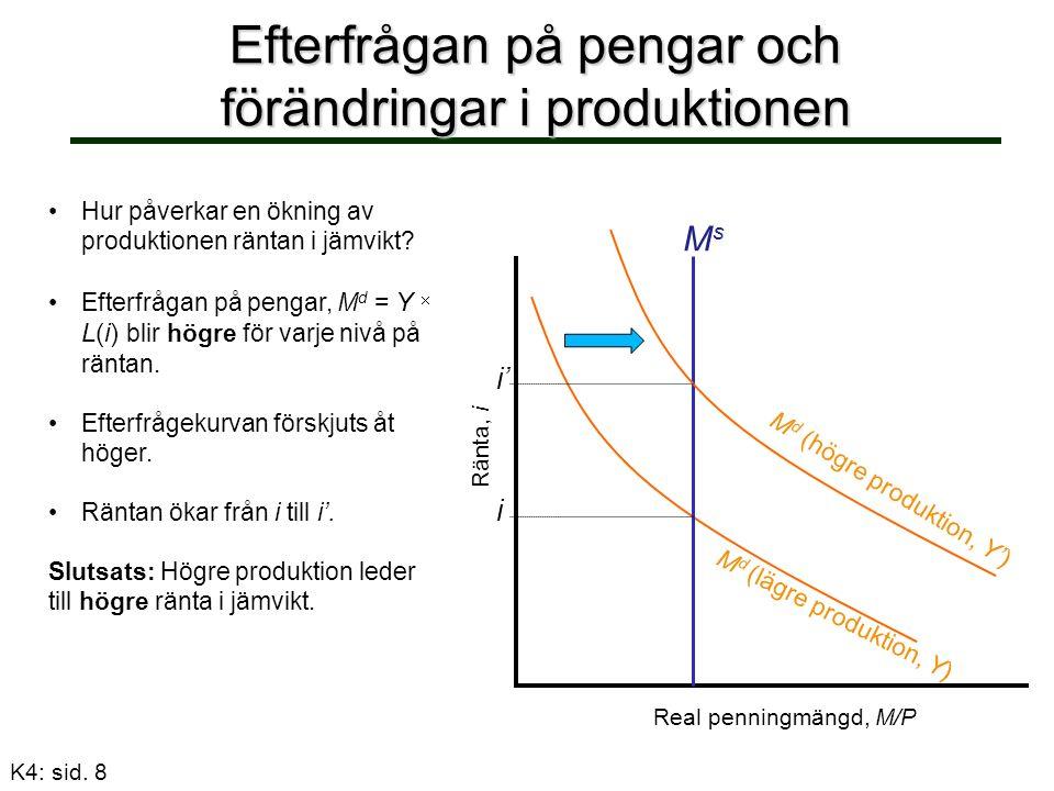 Efterfrågan på pengar och förändringar i produktionen Hur påverkar en ökning av produktionen räntan i jämvikt.
