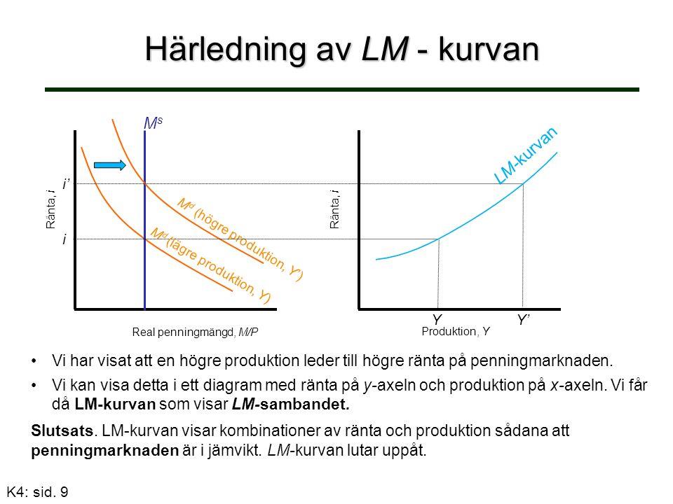 Härledning av LM - kurvan Vi har visat att en högre produktion leder till högre ränta på penningmarknaden.