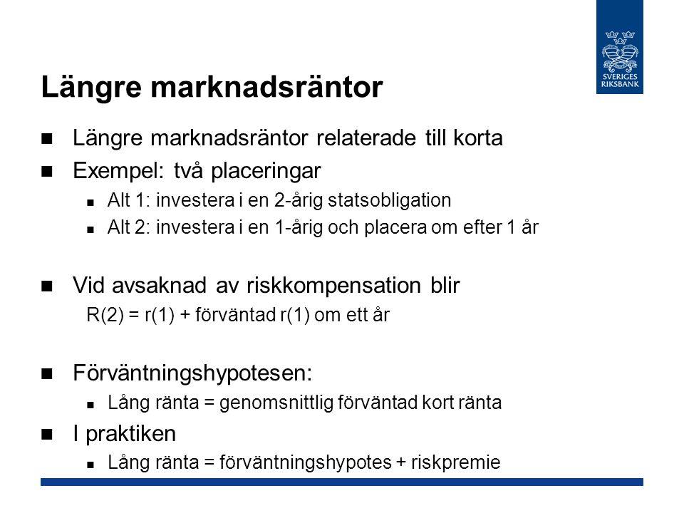 Längre marknadsräntor Längre marknadsräntor relaterade till korta Exempel: två placeringar Alt 1: investera i en 2-årig statsobligation Alt 2: investera i en 1-årig och placera om efter 1 år Vid avsaknad av riskkompensation blir R(2) = r(1) + förväntad r(1) om ett år Förväntningshypotesen: Lång ränta = genomsnittlig förväntad kort ränta I praktiken Lång ränta = förväntningshypotes + riskpremie