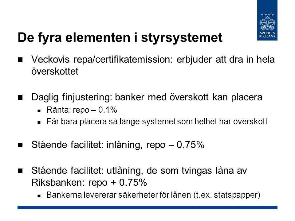 De fyra elementen i styrsystemet Veckovis repa/certifikatemission: erbjuder att dra in hela överskottet Daglig finjustering: banker med överskott kan placera Ränta: repo – 0.1% Får bara placera så länge systemet som helhet har överskott Stående facilitet: inlåning, repo – 0.75% Stående facilitet: utlåning, de som tvingas låna av Riksbanken: repo + 0.75% Bankerna levererar säkerheter för lånen (t.ex.