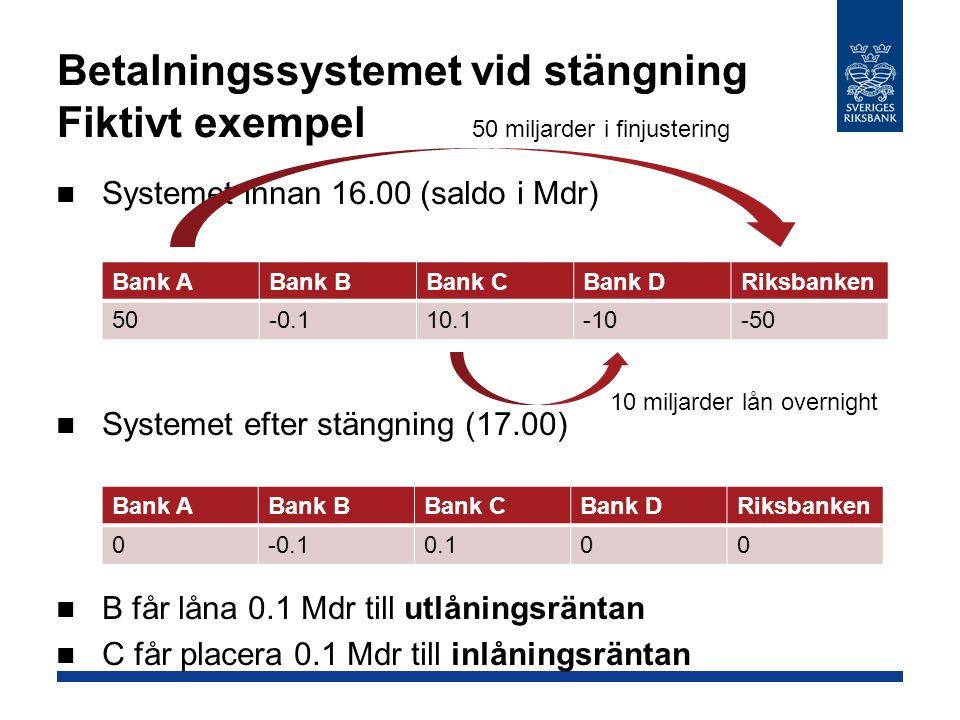 Betalningssystemet vid stängning Fiktivt exempel Systemet innan 16.00 (saldo i Mdr) Systemet efter stängning (17.00) B får låna 0.1 Mdr till utlåningsräntan C får placera 0.1 Mdr till inlåningsräntan Bank ABank BBank CBank DRiksbanken 50-0.110.1-10-50 Bank ABank BBank CBank DRiksbanken 0-0.10.100 50 miljarder i finjustering 10 miljarder lån overnight