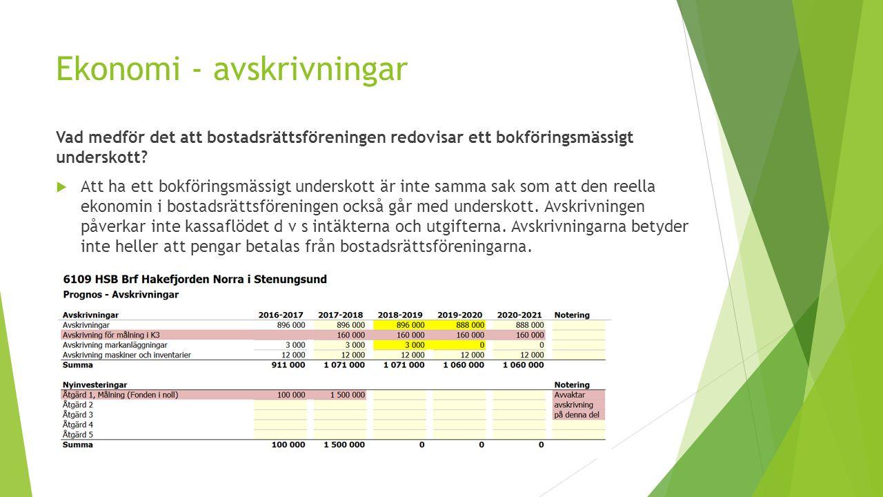 Ekonomi - avskrivningar Vad medför det att bostadsrättsföreningen redovisar ett bokföringsmässigt underskott.