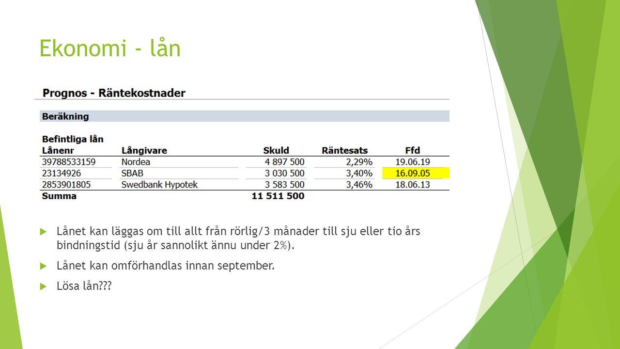 Ekonomi - lån  Lånet kan läggas om till allt från rörlig/3 månader till sju eller tio års bindningstid (sju år sannolikt ännu under 2%).  Lånet kan
