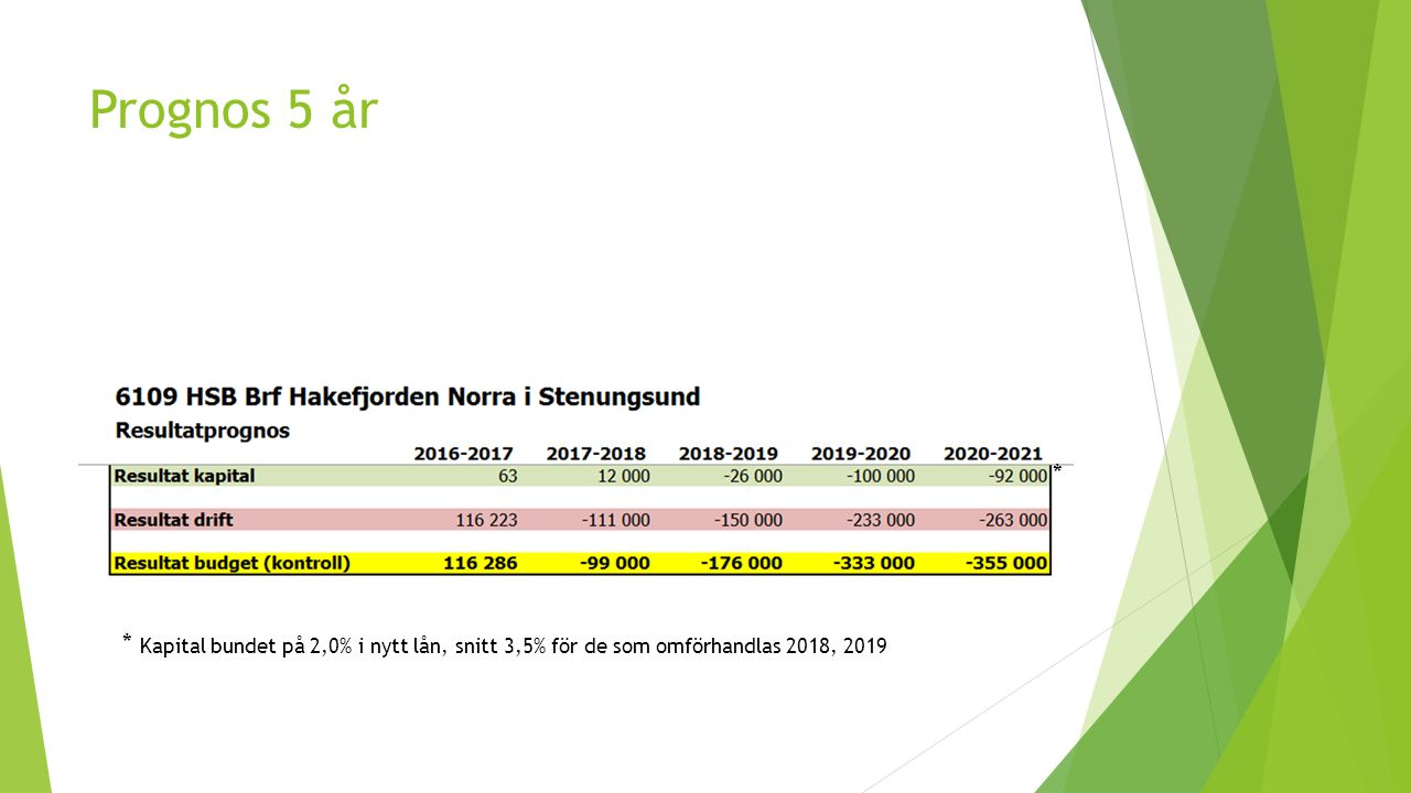 Prognos 5 år * Kapital bundet på 2,0% i nytt lån, snitt 3,5% för de som omförhandlas 2018, 2019 *