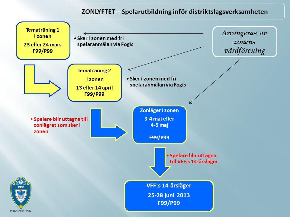 Tematräning 1 i zonen 23 eller 24 mars F99/P99 Tematräning 2 i zonen 13 eller 14 april F99/P99 Zonläger i zonen 3-4 maj eller 4-5 maj F99/P99 VFF:s 14-årsläger 25-28 juni 2013 F99/P99 ZONLYFTET – Spelarutbildning inför distriktslagsverksamheten Sker i zonen med fri spelaranmälan via Fogis Spelare blir uttagna till VFF:s 14-årsläger Spelare blir uttagna till zonlägret som sker i zonen Arrangeras av zonens värdförening