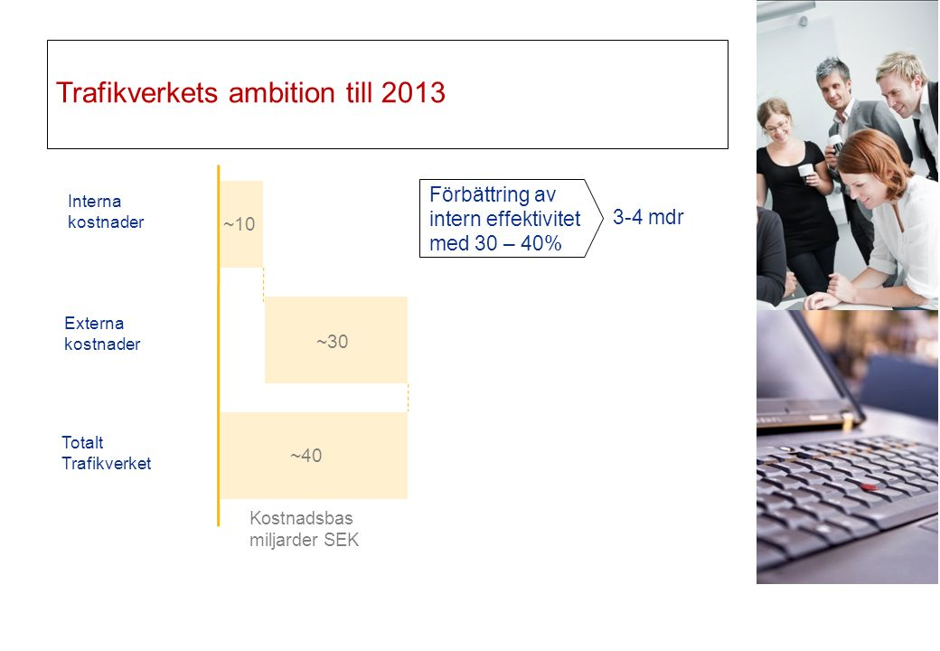 Trafikverkets ambition till 2013 Interna kostnader Externa kostnader Totalt Trafikverket ~10 ~30 ~40 Förbättring av intern effektivitet med 30 – 40% Kostnadsbas miljarder SEK 3-4 mdr