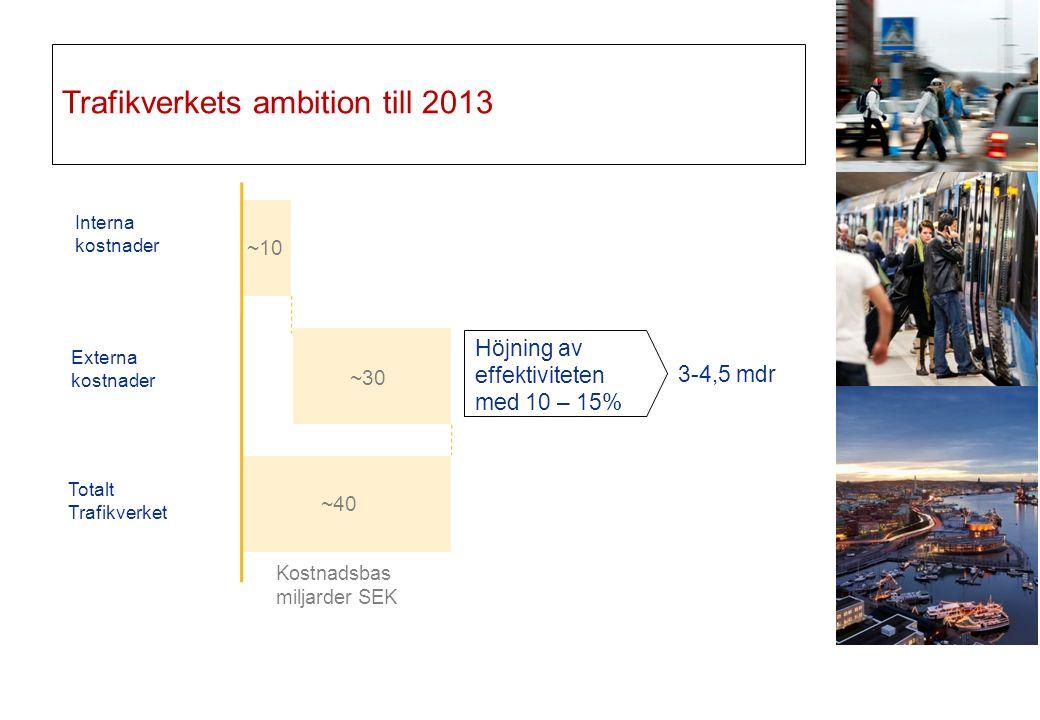 Trafikverkets ambition till 2013 Interna kostnader Externa kostnader Totalt Trafikverket ~10 ~30 ~40 Höjning av effektiviteten med 10 – 15% Kostnadsbas miljarder SEK 3-4,5 mdr