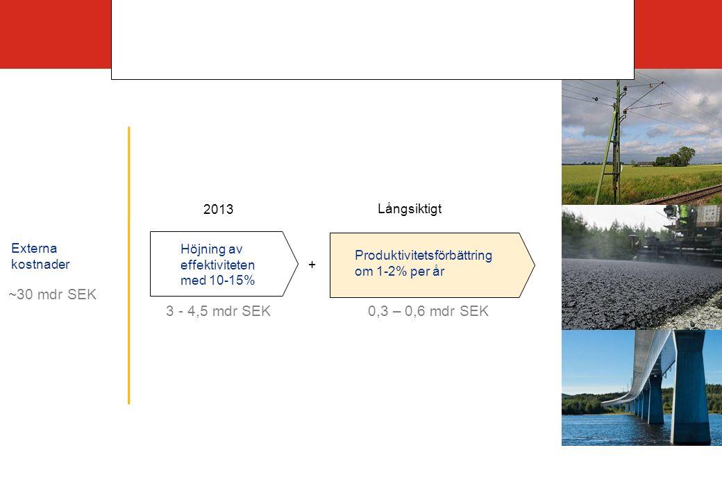 Trafikverkets ambition på lång sikt Externa kostnader Höjning av effektiviteten med 10-15% Långsiktigt 2013 Produktivitetsförbättring om 1-2% per år + ~30 mdr SEK 3 - 4,5 mdr SEK 0,3 – 0,6 mdr SEK