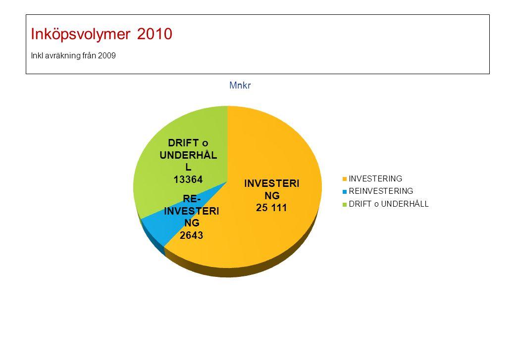 Inköpsvolymer 2010 Inkl avräkning från 2009 Mnkr 2016-09-21 17