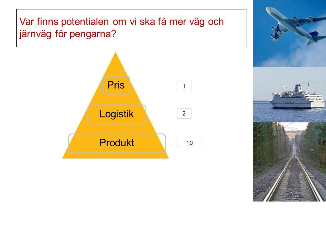 Var finns potentialen om vi ska få mer väg och järnväg för pengarna PrisLogistikProdukt 1 2 10