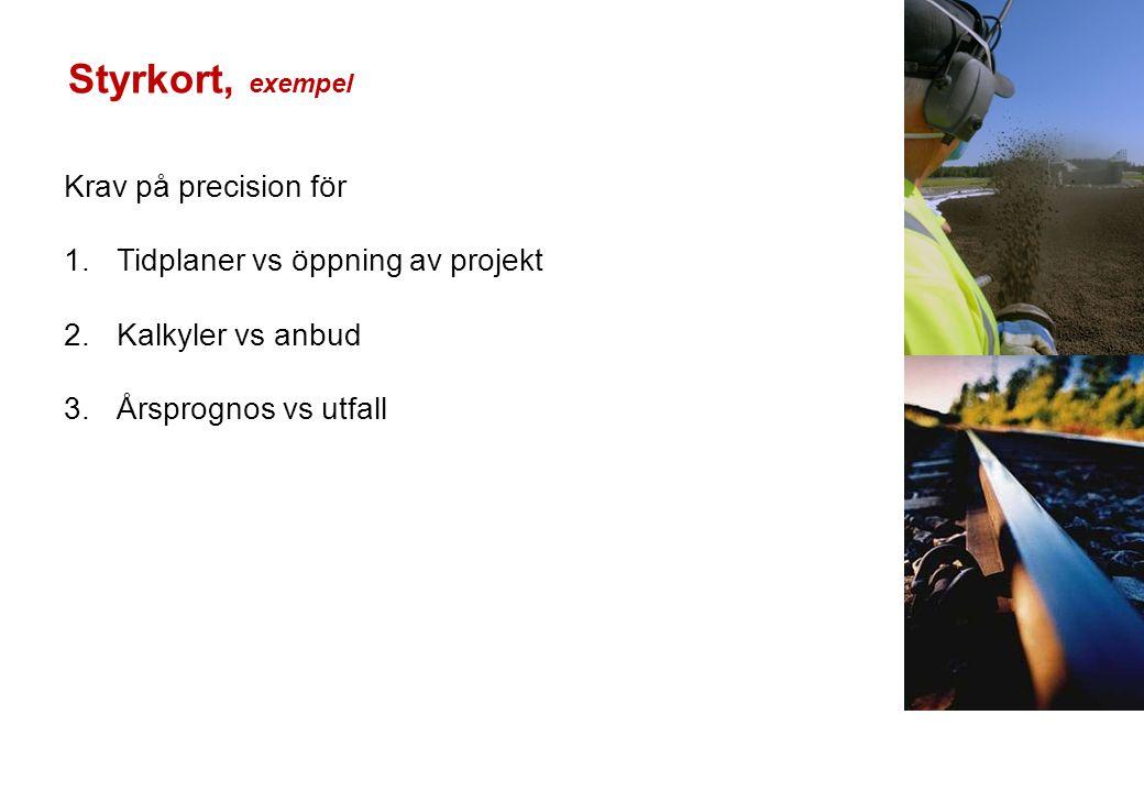 Krav på precision för 1.Tidplaner vs öppning av projekt 2.Kalkyler vs anbud 3.Årsprognos vs utfall Styrkort, exempel