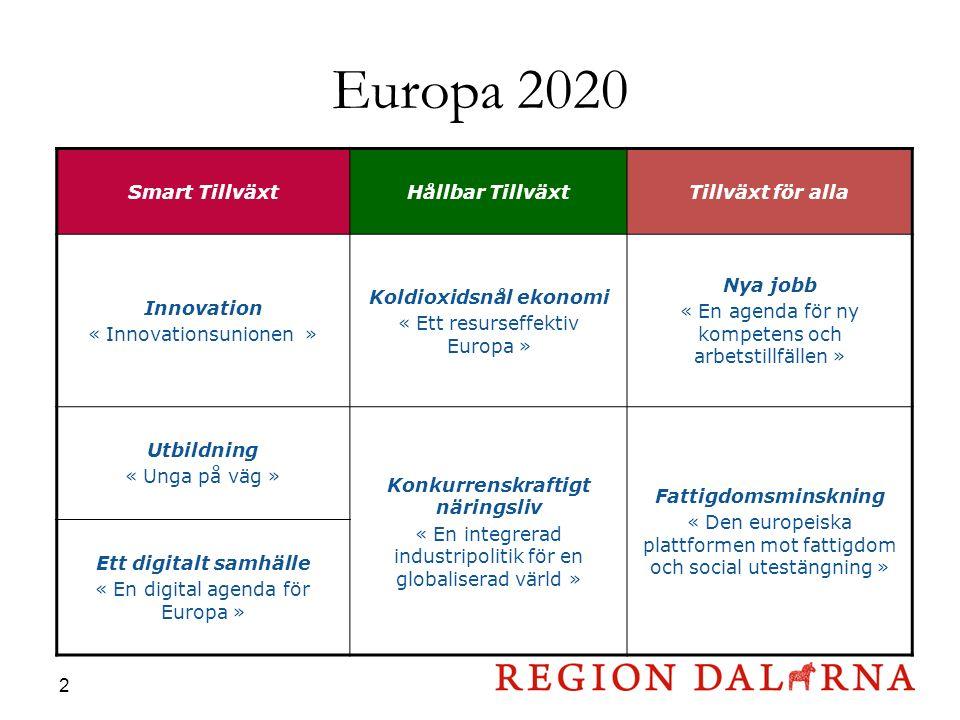 Europa 2020 2 Smart TillväxtHållbar TillväxtTillväxt för alla Innovation « Innovationsunionen » Koldioxidsnål ekonomi « Ett resurseffektiv Europa » Nya jobb « En agenda för ny kompetens och arbetstillfällen » Utbildning « Unga på väg » Konkurrenskraftigt näringsliv « En integrerad industripolitik för en globaliserad värld » Fattigdomsminskning « Den europeiska plattformen mot fattigdom och social utestängning » Ett digitalt samhälle « En digital agenda för Europa »