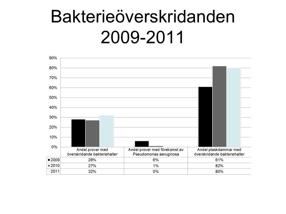 Bakterieöverskridanden 2009-2011