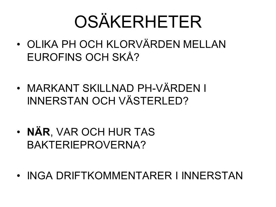 OSÄKERHETER OLIKA PH OCH KLORVÄRDEN MELLAN EUROFINS OCH SKÅ.