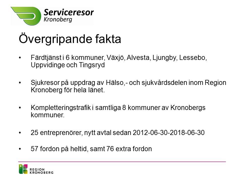 Övergripande fakta Färdtjänst i 6 kommuner, Växjö, Alvesta, Ljungby, Lessebo, Uppvidinge och Tingsryd Sjukresor på uppdrag av Hälso,- och sjukvårdsdelen inom Region Kronoberg för hela länet.