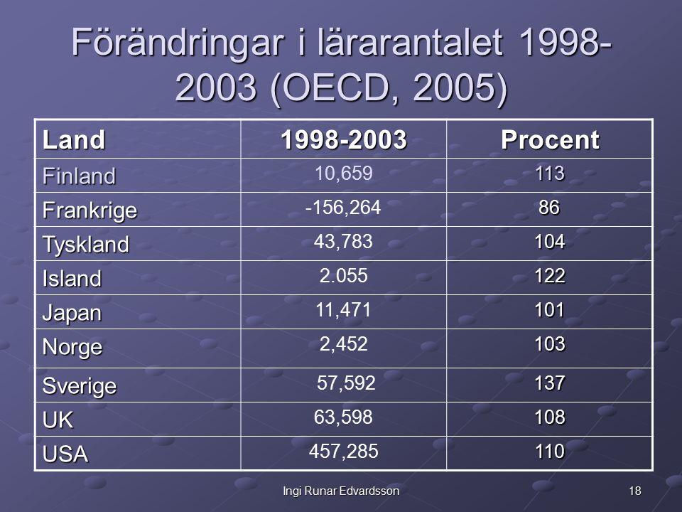 18Ingi Runar Edvardsson Förändringar i lärarantalet 1998- 2003 (OECD, 2005) Land1998-2003Procent Finland 10,659113 Frankrige -156,26486 Tyskland 43,78