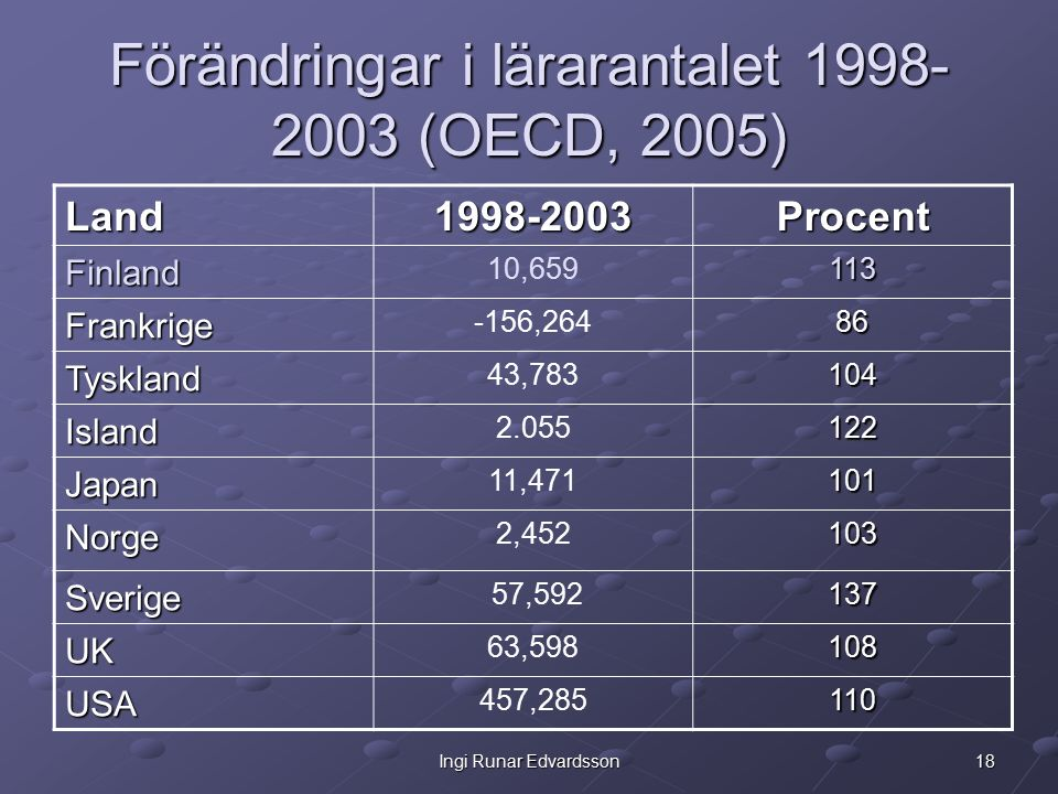 18Ingi Runar Edvardsson Förändringar i lärarantalet 1998- 2003 (OECD, 2005) Land1998-2003Procent Finland 10,659113 Frankrige -156,26486 Tyskland 43,783104 Island 2.055122 Japan 11,471101 Norge 2,452103 Sverige 57,592137 UK 63,598108 USA 457,285110