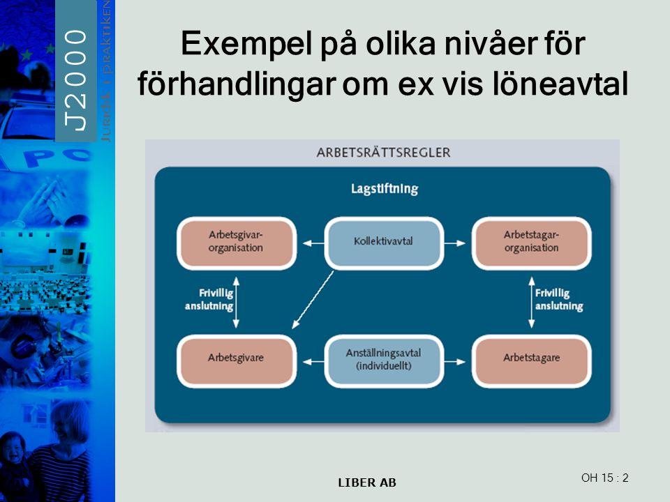 LIBER AB OH 15 Exempel på olika nivåer för förhandlingar om ex vis löneavtal : 2