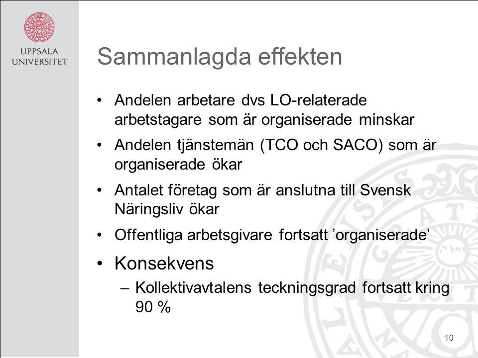 Sammanlagda effekten Andelen arbetare dvs LO-relaterade arbetstagare som är organiserade minskar Andelen tjänstemän (TCO och SACO) som är organiserade ökar Antalet företag som är anslutna till Svensk Näringsliv ökar Offentliga arbetsgivare fortsatt 'organiserade' Konsekvens –Kollektivavtalens teckningsgrad fortsatt kring 90 % 10