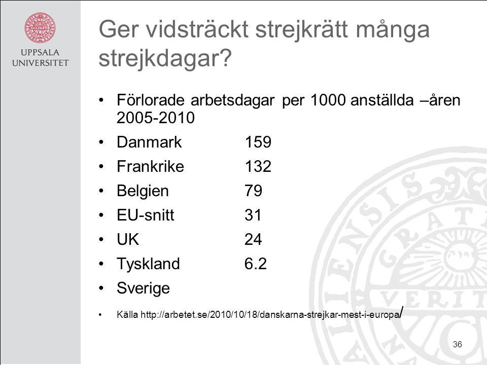 Ger vidsträckt strejkrätt många strejkdagar? Förlorade arbetsdagar per 1000 anställda –åren 2005-2010 Danmark 159 Frankrike132 Belgien79 EU-snitt31 UK