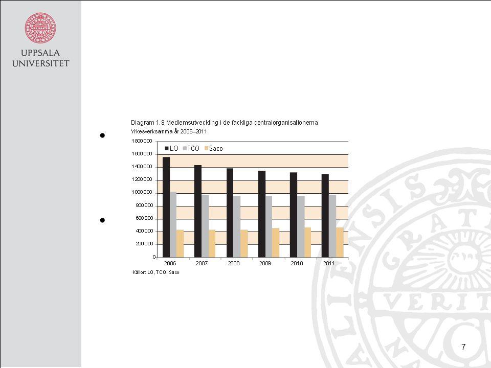 Organisationsgraden Arbetstagarorganiseringen sjunker sedan 90-talets mitt - bland annat bland yngre –Nu cirka 70 % –Utvecklingen olika hos LO, TCO och Saco Fortfarande mkt högt internationellt sett 8