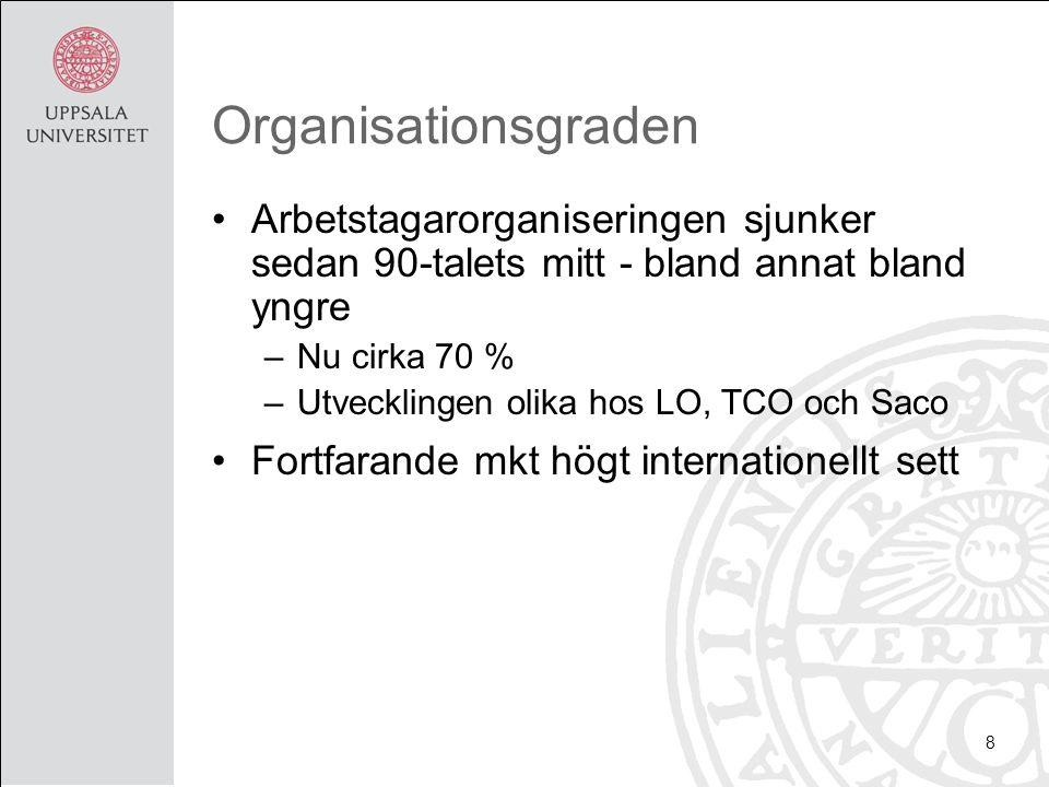 Organisationsgraden Arbetstagarorganiseringen sjunker sedan 90-talets mitt - bland annat bland yngre –Nu cirka 70 % –Utvecklingen olika hos LO, TCO oc