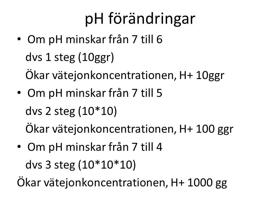 pH förändringar Om pH minskar från 7 till 6 dvs 1 steg (10ggr) Ökar vätejonkoncentrationen, H+ 10ggr Om pH minskar från 7 till 5 dvs 2 steg (10*10) Ökar vätejonkoncentrationen, H+ 100 ggr Om pH minskar från 7 till 4 dvs 3 steg (10*10*10) Ökar vätejonkoncentrationen, H+ 1000 gg