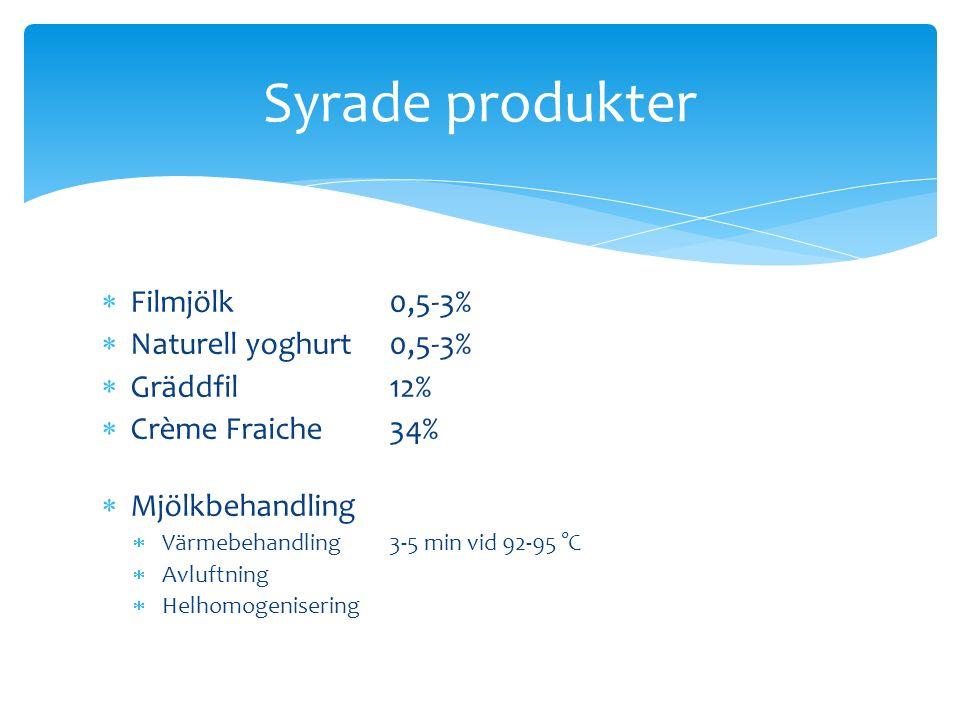  Filmjölk0,5-3%  Naturell yoghurt0,5-3%  Gräddfil12%  Crème Fraiche34%  Mjölkbehandling  Värmebehandling3-5 min vid 92-95 °C  Avluftning  Helhomogenisering Syrade produkter