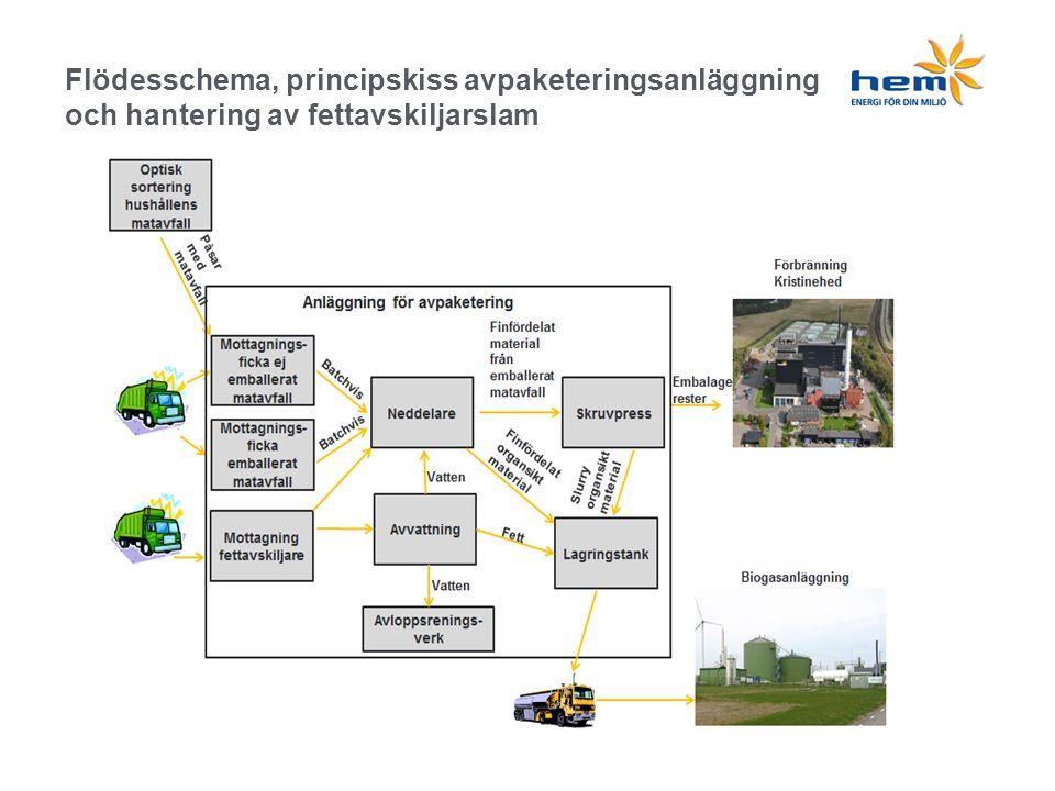 Flödesschema, principskiss avpaketeringsanläggning och hantering av fettavskiljarslam