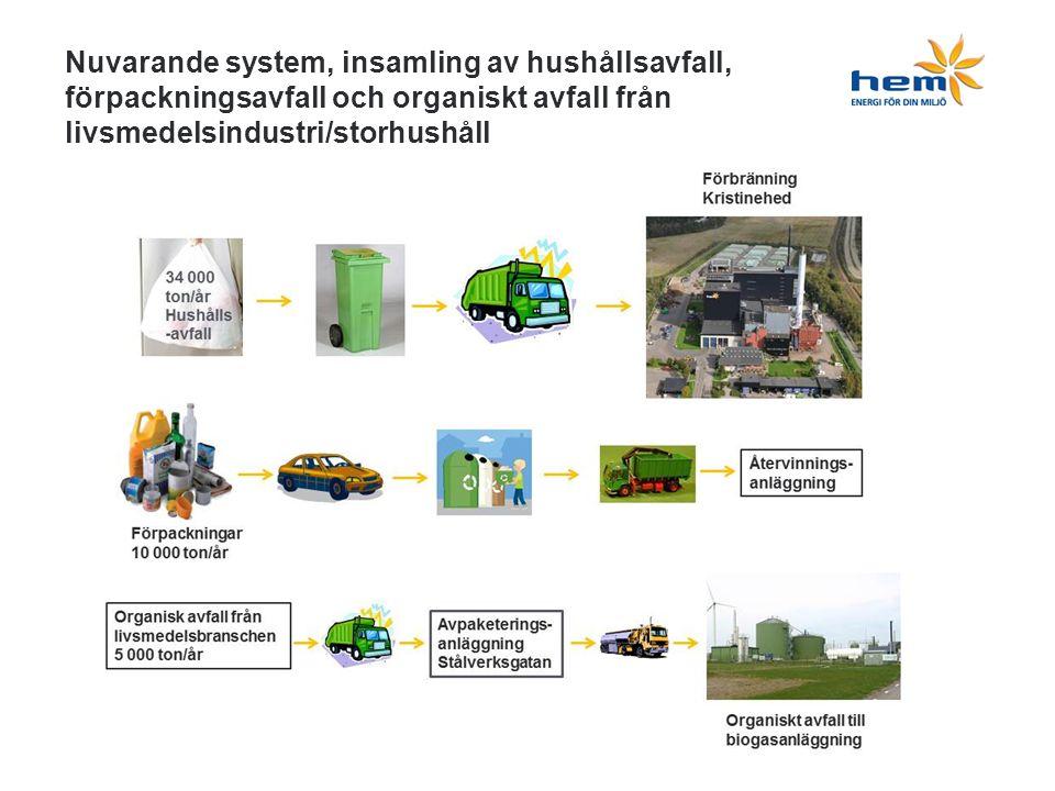 Nuvarande system, insamling av hushållsavfall, förpackningsavfall och organiskt avfall från livsmedelsindustri/storhushåll