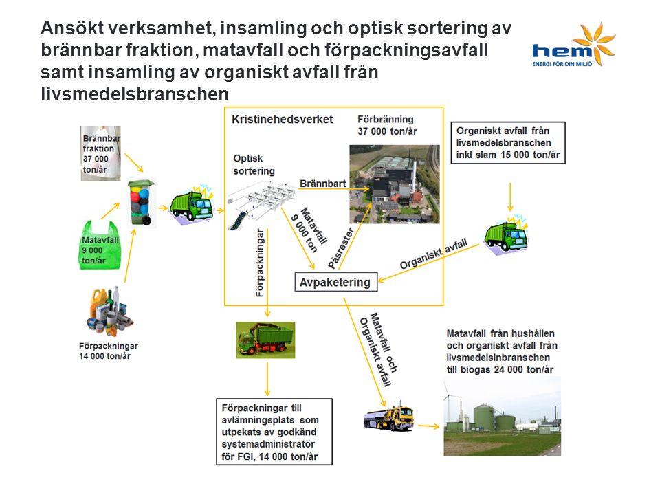 Ansökt verksamhet, insamling och optisk sortering av brännbar fraktion, matavfall och förpackningsavfall samt insamling av organiskt avfall från livsmedelsbranschen