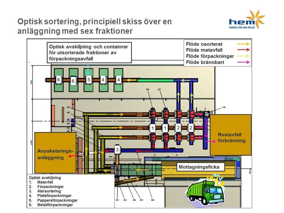 Optisk sortering, principiell skiss över en anläggning med sex fraktioner