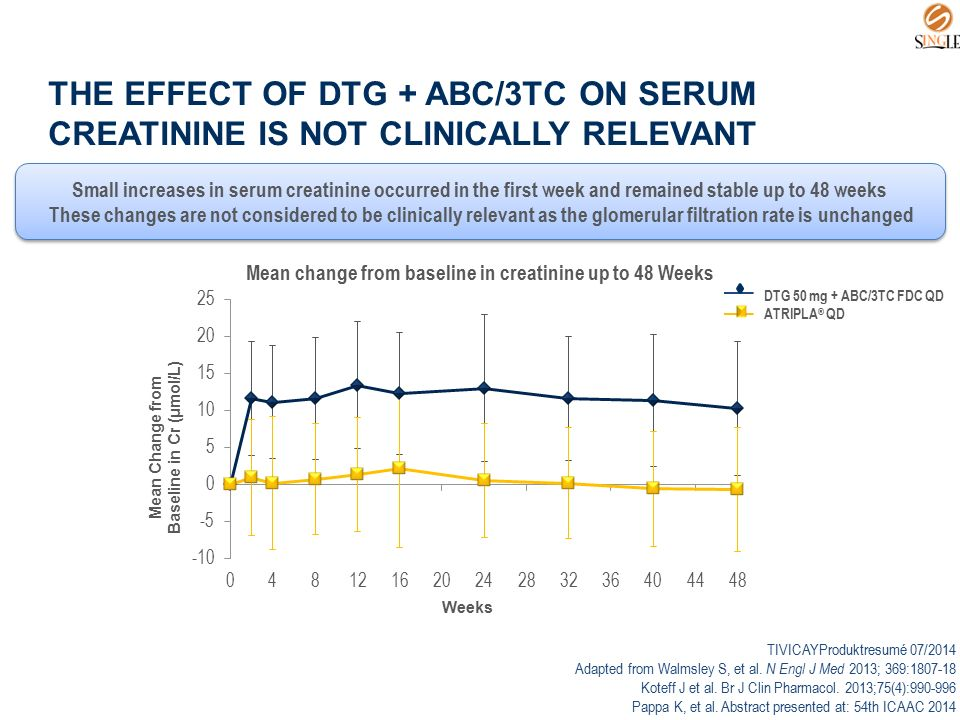THE EFFECT OF DTG + ABC/3TC ON SERUM CREATININE IS NOT CLINICALLY RELEVANT Mean Change from Baseline in Cr (μmol/L) Weeks Small increases in serum cre