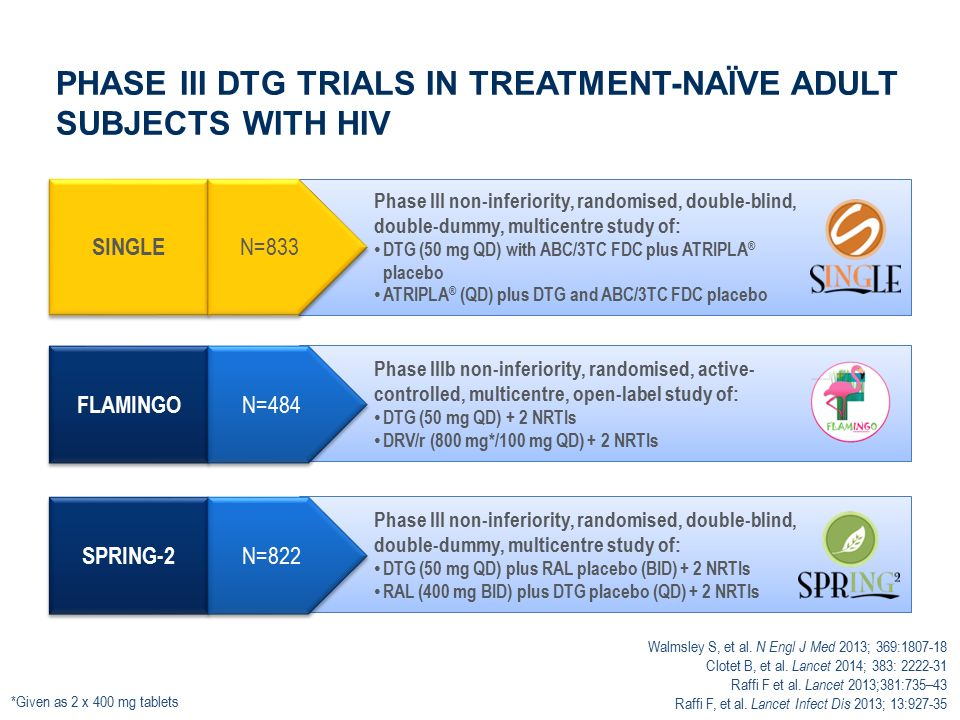 SINGLE STUDY DESIGN Primary endpoint: Proportion with HIV-1 RNA <50 c/mL at Week 48, FDA snapshot analysis (-10% non-inferiority margin with pre-specified tests for superiority) Screening periodRandomised phase DTG 50 mg plus ABC/3TC FDC QD plus ATRIPLA ® placebo (n=414 ) DTG 50 mg plus ABC/3TC FDC QD plus ATRIPLA ® placebo (n=414 ) ATRIPLA ® QD plus DTG + ABC/3TC FDC placebo (n=419) ATRIPLA ® QD plus DTG + ABC/3TC FDC placebo (n=419) Treatment-naïve, HIV-1 positive HLA-B*5701 negative HIV-1 RNA ≥1000 c/mL Creatinine clearance >50 mL/min Stratified by baseline viral load and CD4 cell count DTG 50 mg plus ABC/3TC FDC QD Open-label phase Randomisation (Day 1)Analysis Week 48Analysis Week 96Screening Visit (~Day –21) Adapted from Walmsley S, et al.