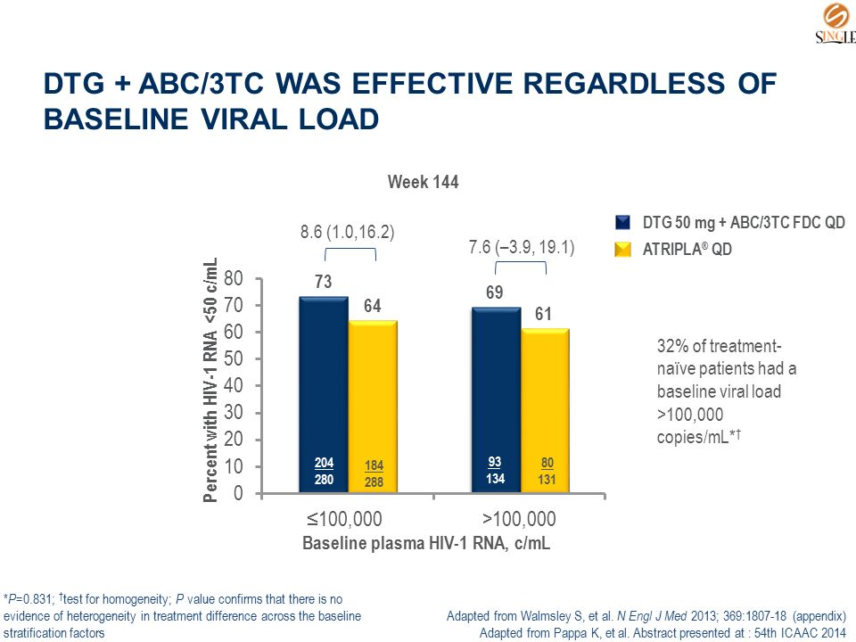 32% of treatment- naïve patients had a baseline viral load >100,000 copies/mL* † DTG + ABC/3TC WAS EFFECTIVE REGARDLESS OF BASELINE VIRAL LOAD * P =0.