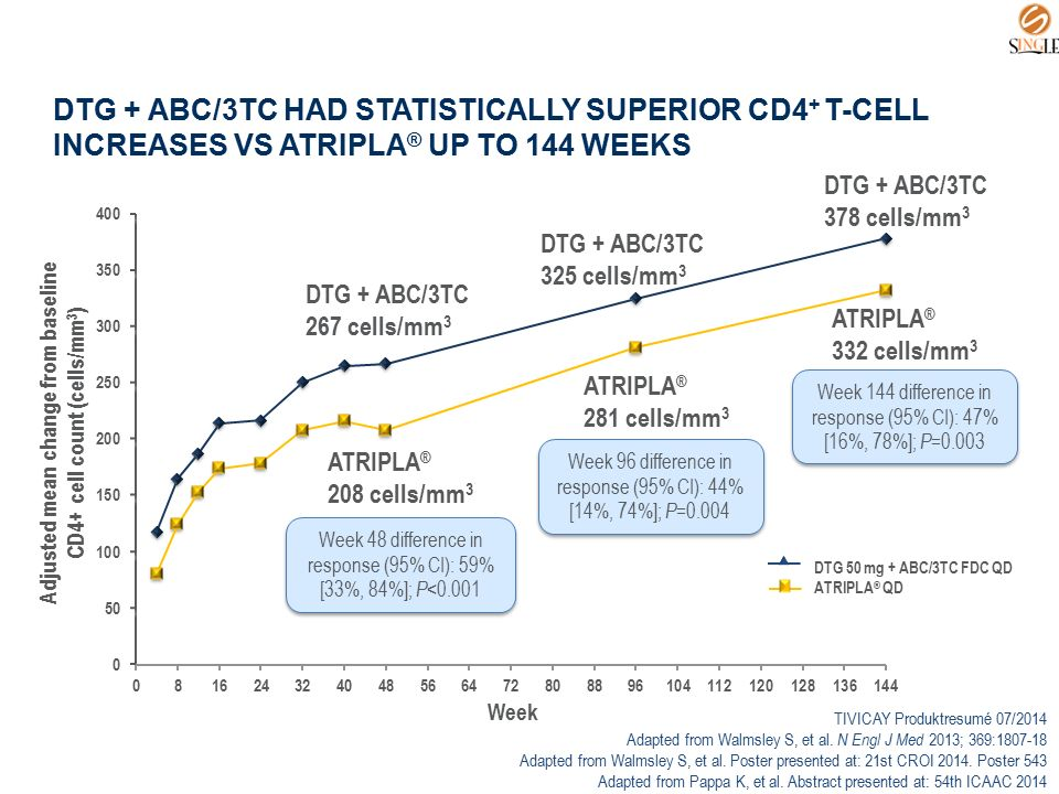 DTG + ABC/3TC HAD STATISTICALLY SUPERIOR CD4 + T-CELL INCREASES VS ATRIPLA ® UP TO 144 WEEKS DTG 50 mg + ABC/3TC FDC QD ATRIPLA ® QD TIVICAY Produktre