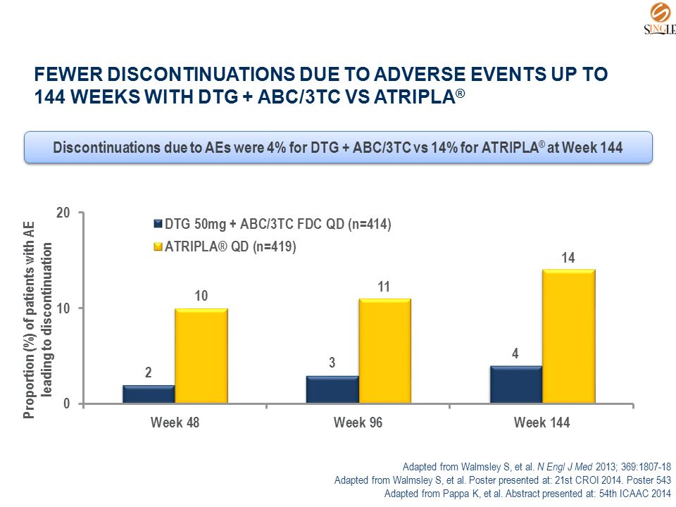 FEWER DISCONTINUATIONS DUE TO ADVERSE EVENTS UP TO 144 WEEKS WITH DTG + ABC/3TC VS ATRIPLA ® Discontinuations due to AEs were 4% for DTG + ABC/3TC vs
