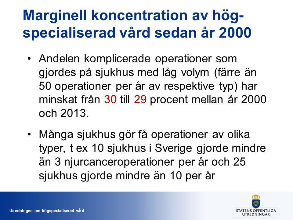 Utredningen om högspecialiserad vård Marginell koncentration av hög- specialiserad vård sedan år 2000 Andelen komplicerade operationer som gjordes på sjukhus med låg volym (färre än 50 operationer per år av respektive typ) har minskat från 30 till 29 procent mellan år 2000 och 2013.