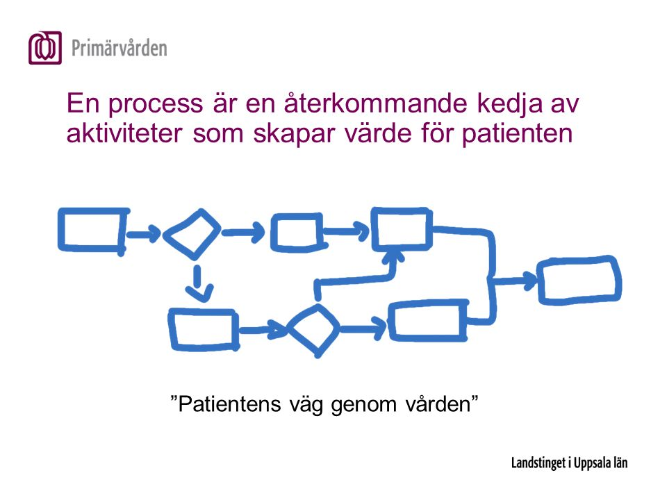 En process är en återkommande kedja av aktiviteter som skapar värde för patienten Patientens väg genom vården