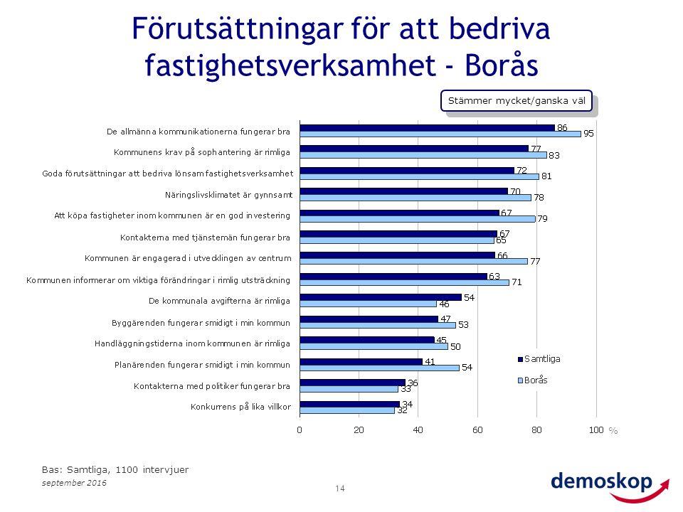 september 2016 14 % Bas: Samtliga, 1100 intervjuer Förutsättningar för att bedriva fastighetsverksamhet - Borås Stämmer mycket/ganska väl