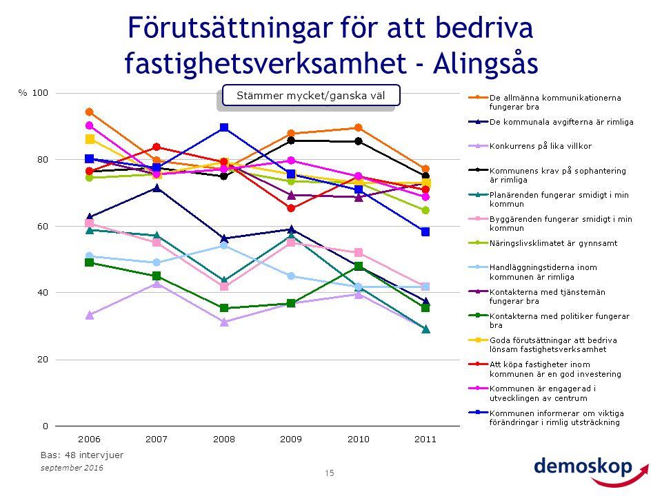september 2016 15 Förutsättningar för att bedriva fastighetsverksamhet - Alingsås % Stämmer mycket/ganska väl Bas: 48 intervjuer