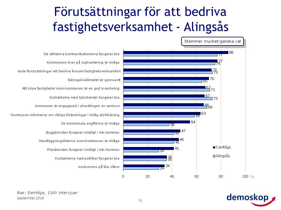 september 2016 16 % Bas: Samtliga, 1100 intervjuer Förutsättningar för att bedriva fastighetsverksamhet - Alingsås Stämmer mycket/ganska väl