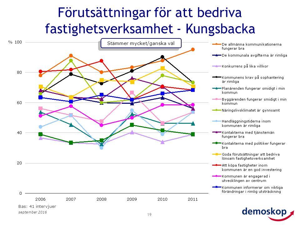 september 2016 19 Förutsättningar för att bedriva fastighetsverksamhet - Kungsbacka % Stämmer mycket/ganska väl Bas: 41 intervjuer
