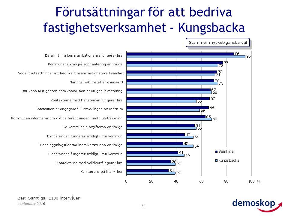 september 2016 20 % Bas: Samtliga, 1100 intervjuer Förutsättningar för att bedriva fastighetsverksamhet - Kungsbacka Stämmer mycket/ganska väl
