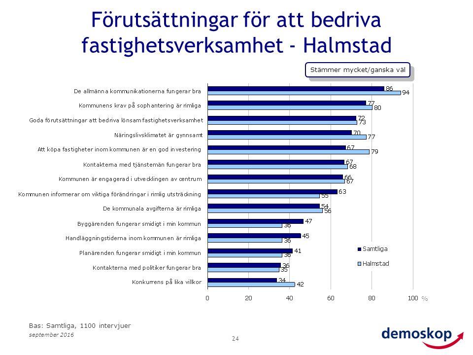 september 2016 24 % Bas: Samtliga, 1100 intervjuer Förutsättningar för att bedriva fastighetsverksamhet - Halmstad Stämmer mycket/ganska väl