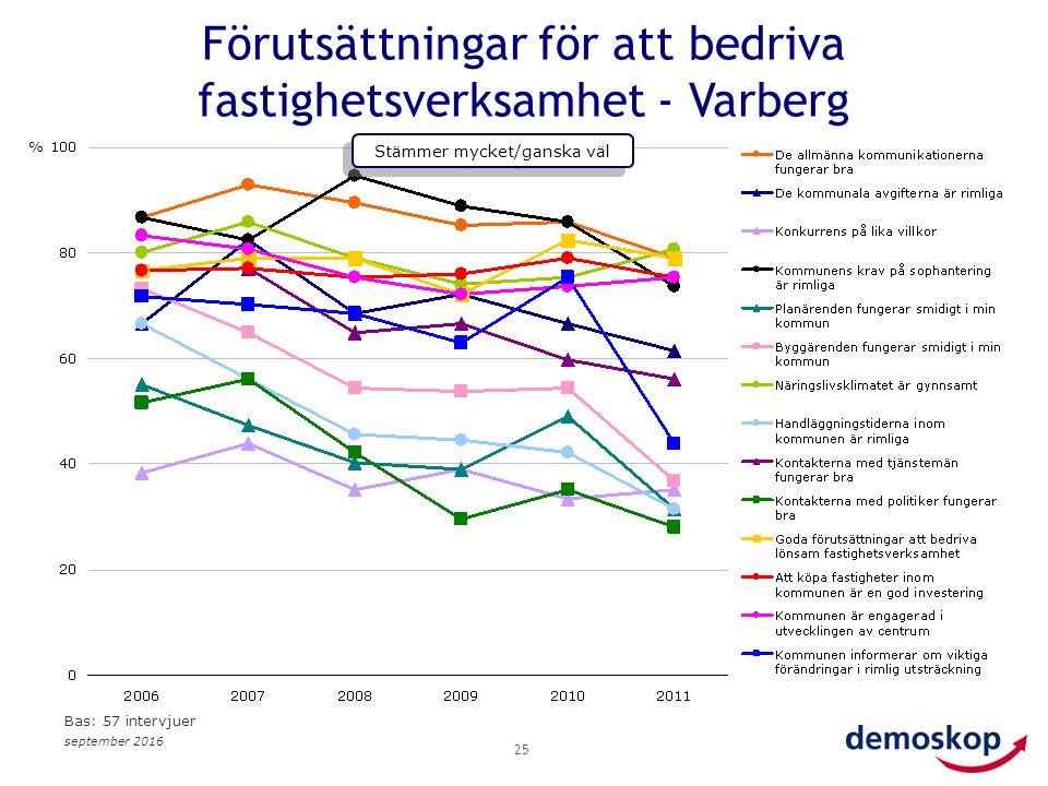 september 2016 25 Förutsättningar för att bedriva fastighetsverksamhet - Varberg % Stämmer mycket/ganska väl Bas: 57 intervjuer